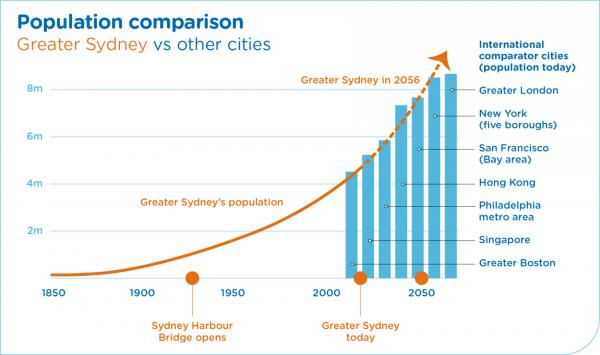 Figure 13: Comparison of population between Sydney and other cities
