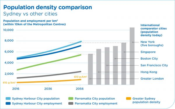 Figure 14: Comparison of population density between Sydney and other cities
