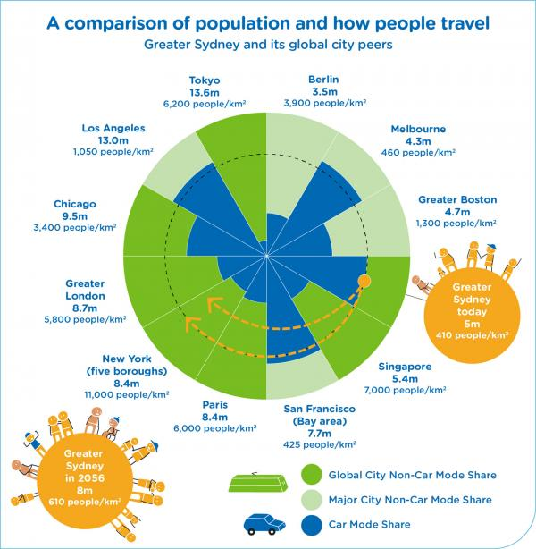 Figure 15: Greater Sydney and its global city peers: a comparison of population and how people travel