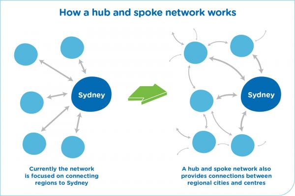 Figure 16: Moving from a Sydney-focused network to a focus on your local regional city
