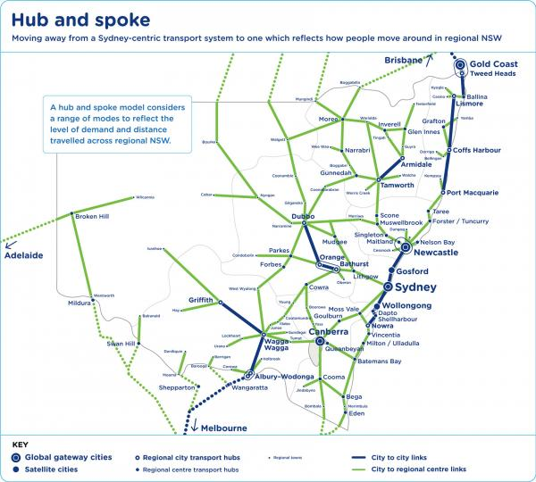 Figure 17: Links to regional transport hubs