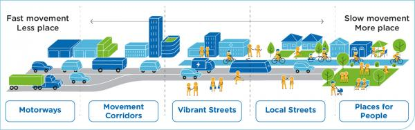 Figure 18: Different street environments under the Movement and Place Framework