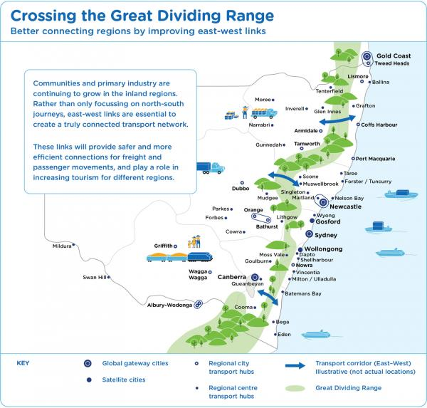 Figure 23: Connecting cities and centres across the Great Dividing Range