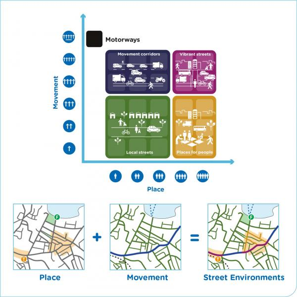 Figure 24: Street Environments, agreed between land use and road authorities, determines the desirable outcomes for all customers