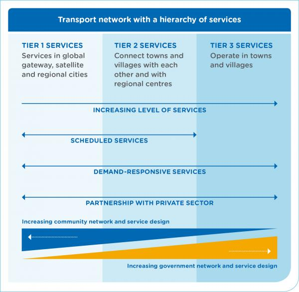 Figure 26: Transport network with a hierarchy of services