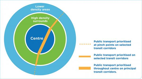 Figure 27: Improved prioritisation of on-road public transport around centres to support access to centres within 30 minutes
