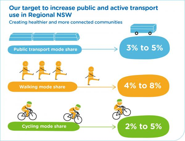 Figure 28: Public and active transport targets