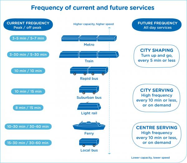 Figure 30: Indicative current and future service frequencies to support the 30 minute city