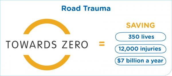 Figure 43: Cost of road trauma in NSW per year – average over past 5 years (Source: Centre for Road Safety)