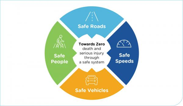 Figure 45: Safe Systems Approach (Source: Centre for Road Safety)
