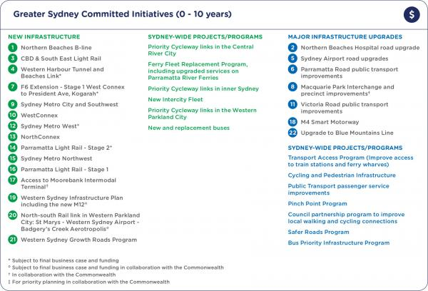 Greater Sydney committed initiatives (0-10 years)