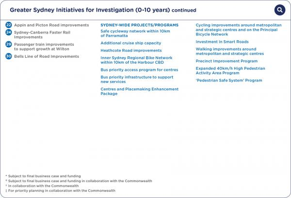 Figure 47 Greater Sydney initiatives for investigation (0-10 years)