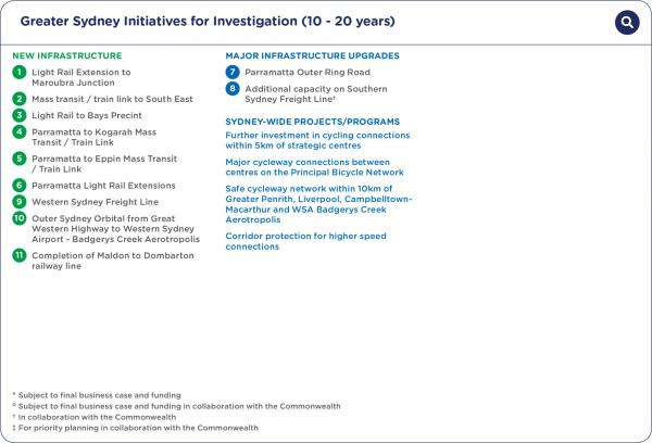 Figure 48 Greater Sydney initiatives for investigation (10-20 years)