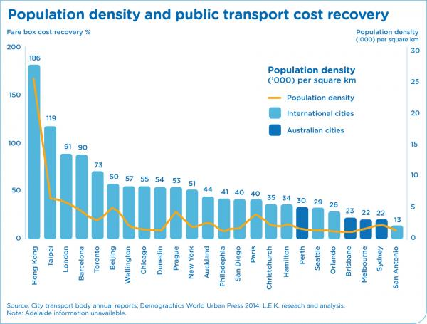 Figure 70 Population density and public transport cost recovery of selected cities