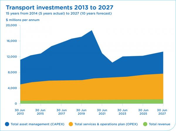 Figure 72 NSW Transport investments, actual and projected, 2013 to 2027
