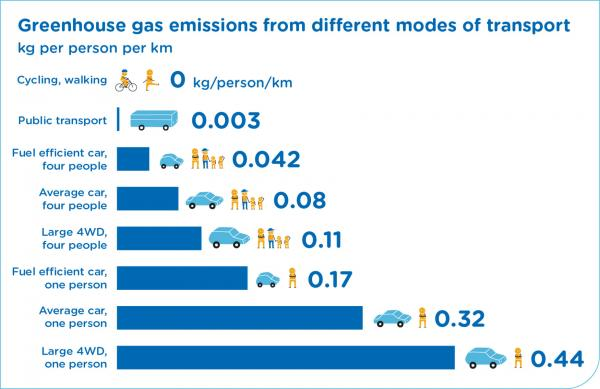 Figure 73 Energy efficiency of transport modes
