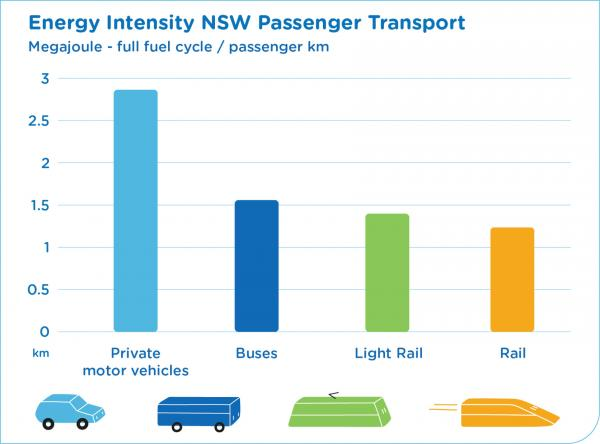 Figure 74 Energy intensity of passenger transport (prepared using data from NSW Transport Facts 2015 prepared by The Centre for Transport, Energy and Environment and Pekol Traffic and Transport)