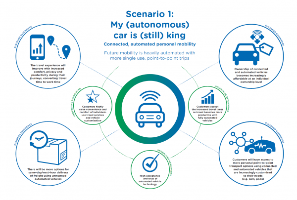 My (autonomous) car is (still) king