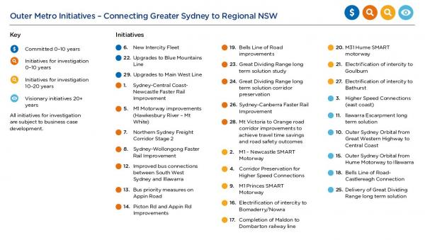 Outer Metro Initiatives - Connecting Greater Sydney to Regional NSW