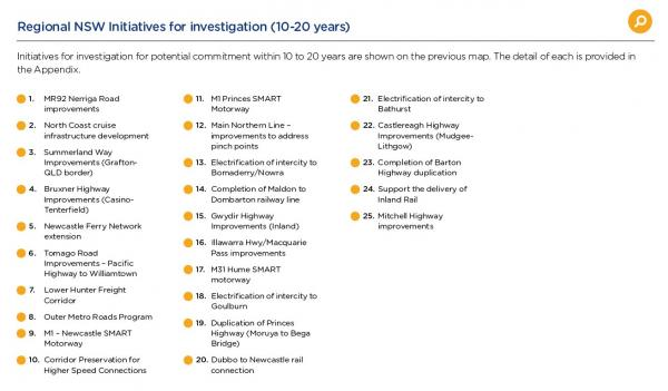 Regional NSW Initiatives for investigation (10-20 years) - PICTURE