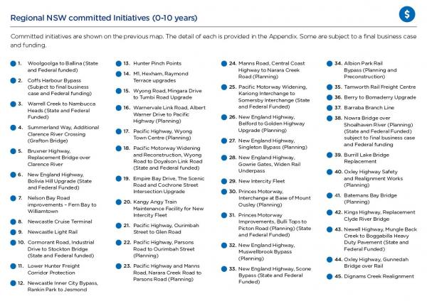 Regional NSW committed Initiatives (0-10 years)