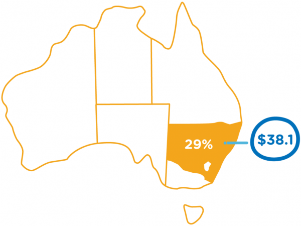 Total percentage of Tourism within NSW