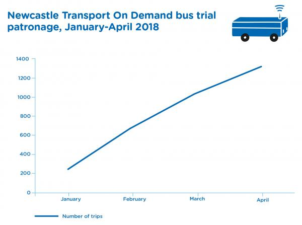 Figure_31 Newcastle Transport on demand bus trial patronage january/april 2018