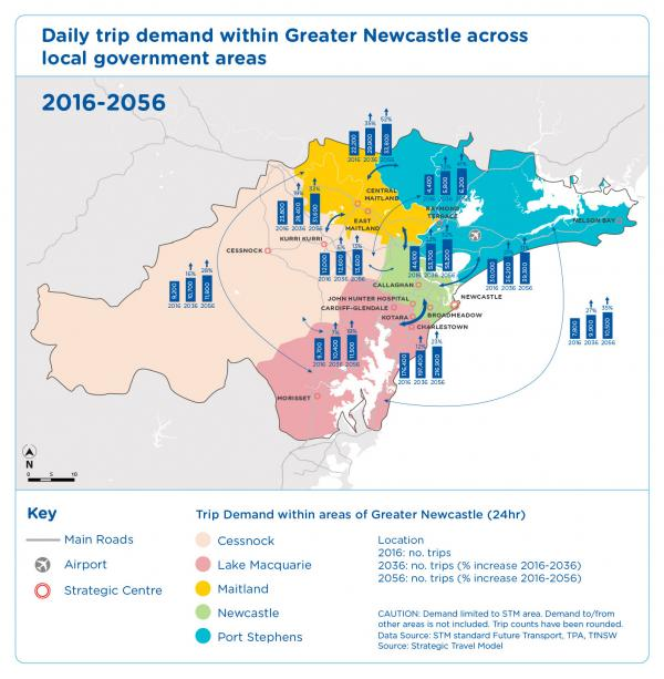 Figure 37 Daily trip demand within Greater Newcastle across local government areas 2016-2056