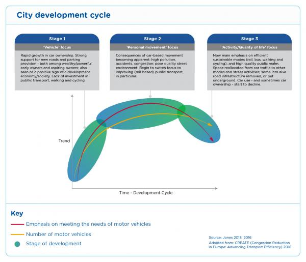 Figure 41 City development cycle