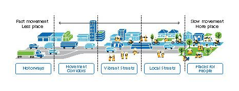 Figure 49 Different street environments under the movement and place framework