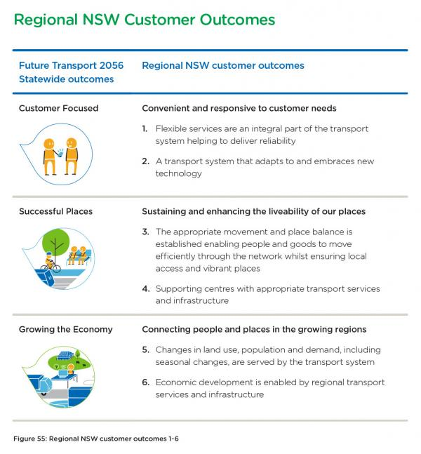 Figure 55 Regional NSW customer outcomes 1-6