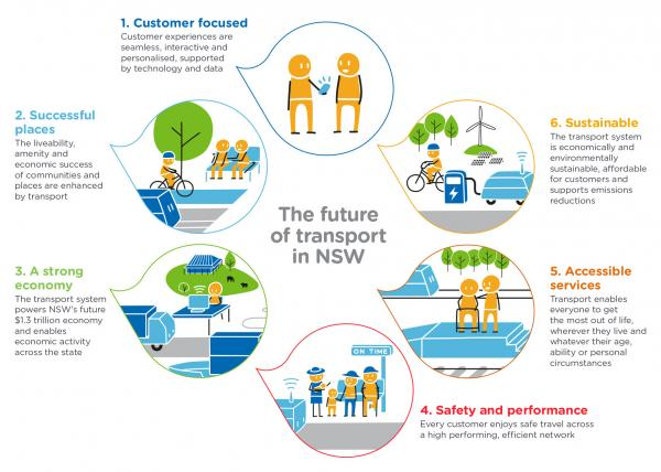 Figure 5 Future Transport Strategy customer and network outcomes