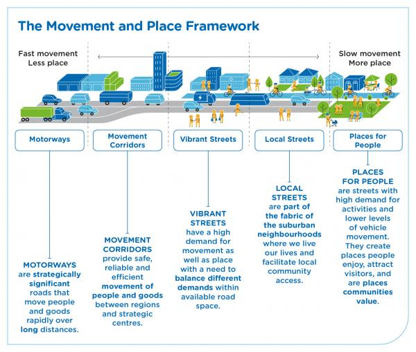 Figure 61 Movement and place framework