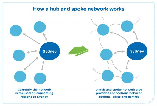 Figure 66 Moving from a Sydney-focused network to a focus on connecting people to regional cities, including Greater Newcastle