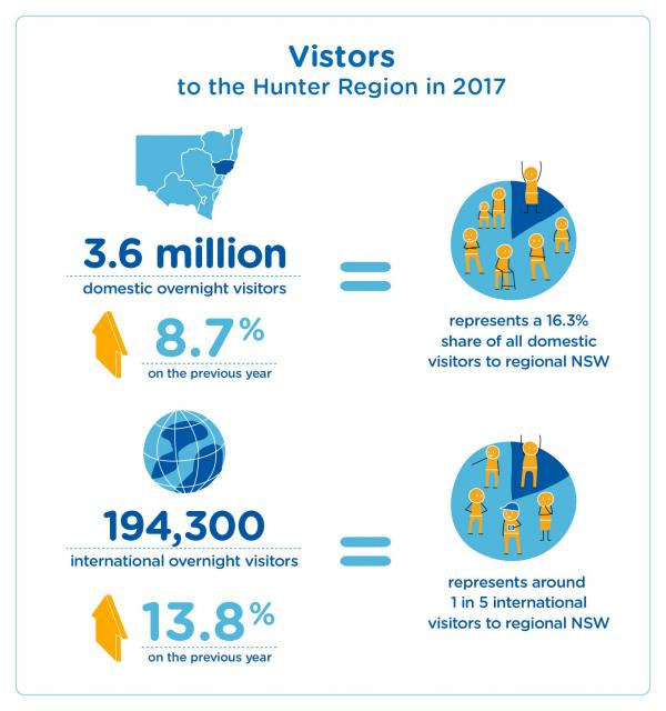 Figure 73 Visitors to the Hunter region