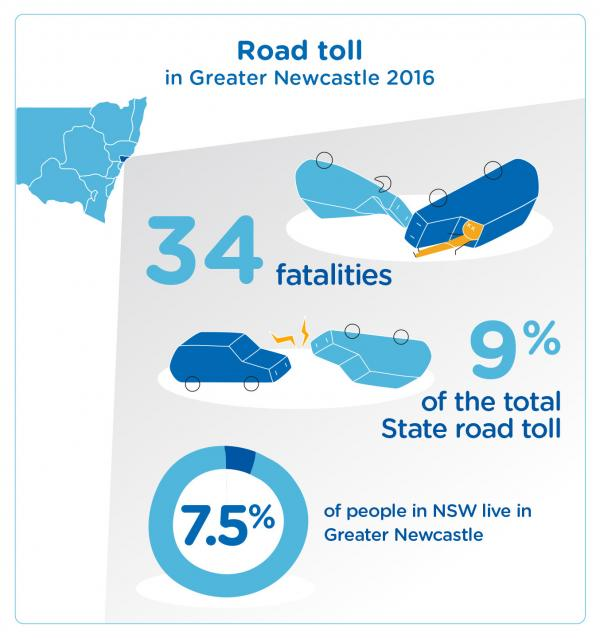 Figure 75 Greater Newcastle 2016 road toll