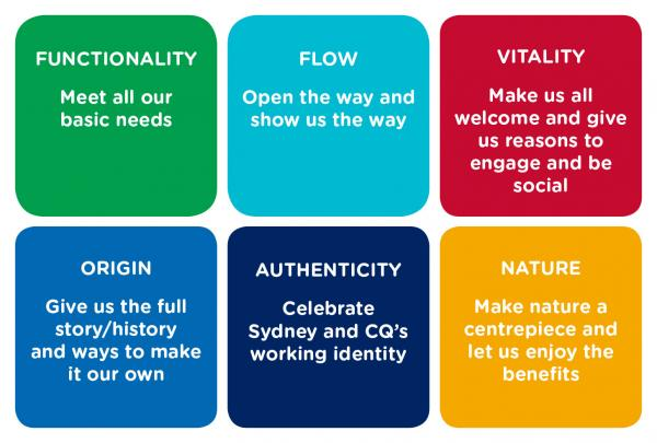Figure 15: Visitor focused design principles for Circular Quay