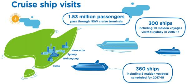 Figure 22: Cruise ship visits to NSW