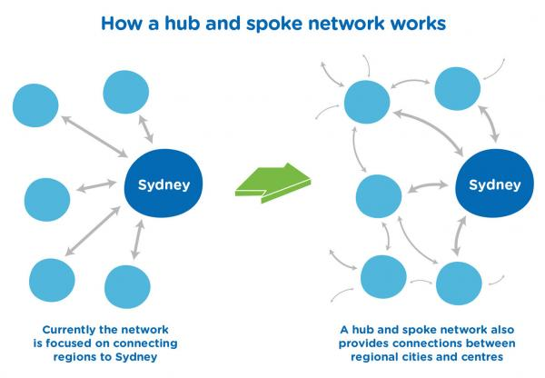Figure 24: Hub and spoke network