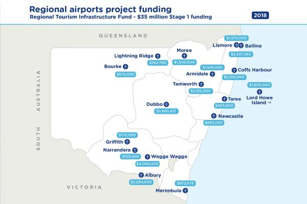 Figure 27: Investing in regional airports
