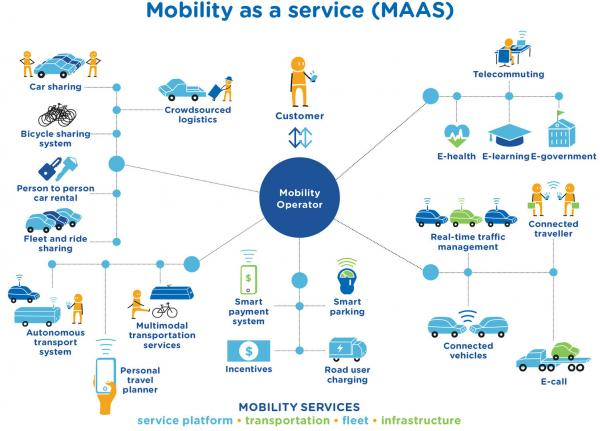 Figure 36: Example of the Mobility as a Service (MaaS) concept