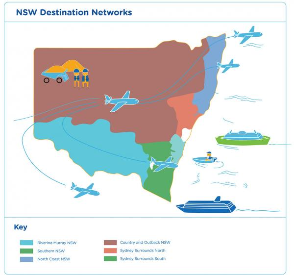 Figure 41: NSW Destination Networks