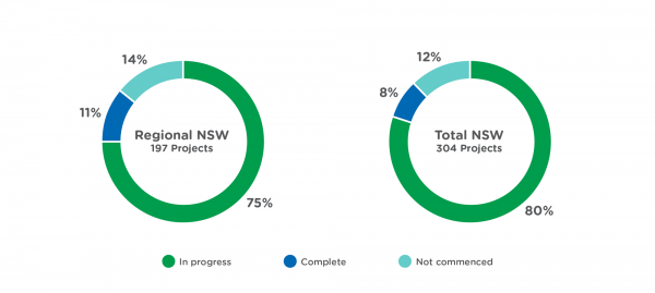 Regional Sydney Initiatives dashboard