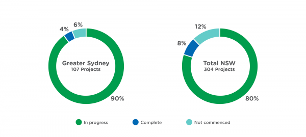 Sydney Initiatives dashboard
