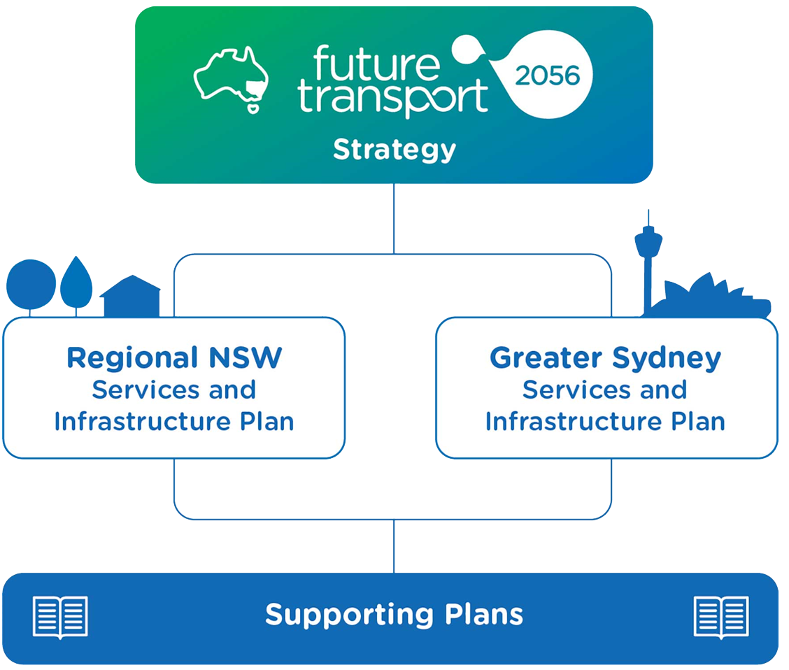 Future Transport Strategy Diagram